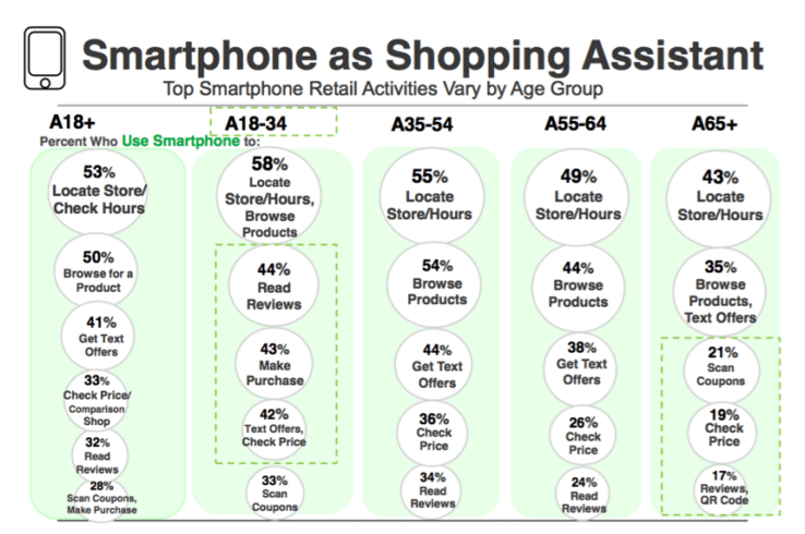 Smartphone as Shopping Assistant