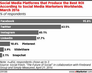 Social Media Platforms that Produce the Best ROI According to Social Media Marketers Worldwide March 2016