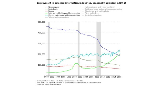 Employment in selected information industries, seasonally adjusted
