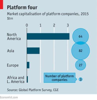 Market capitalisation of platform companies