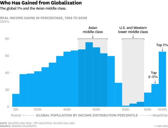 Who Has Gained from Globalisation