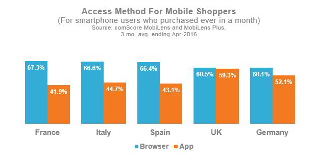 Access Method for Mobile Shoppers