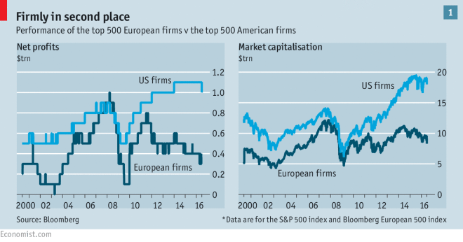 Performance of the top 500 European firms vs the top 500 American firms