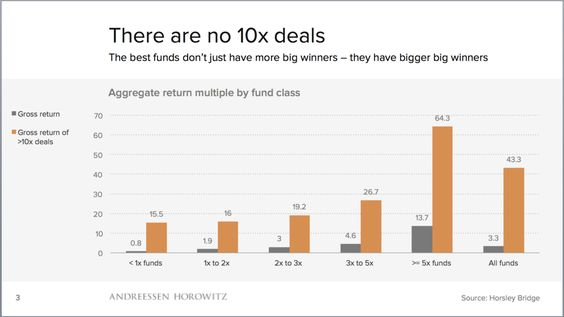 There are no 10x deals