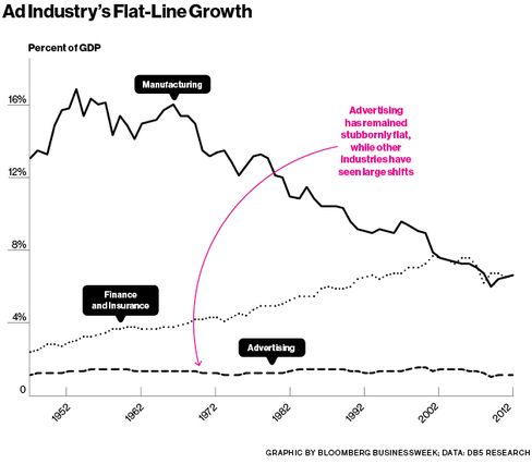 Ad industry's flat-line growth