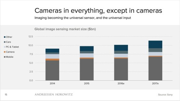 Cameras in everything, except in cameras