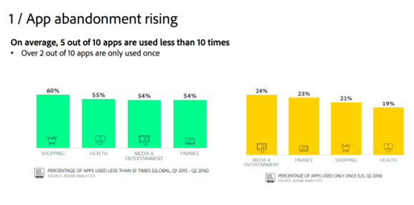 App abandoment is on the rise as consumers stick to the apps they know