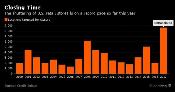 The shuttering of US retail stores