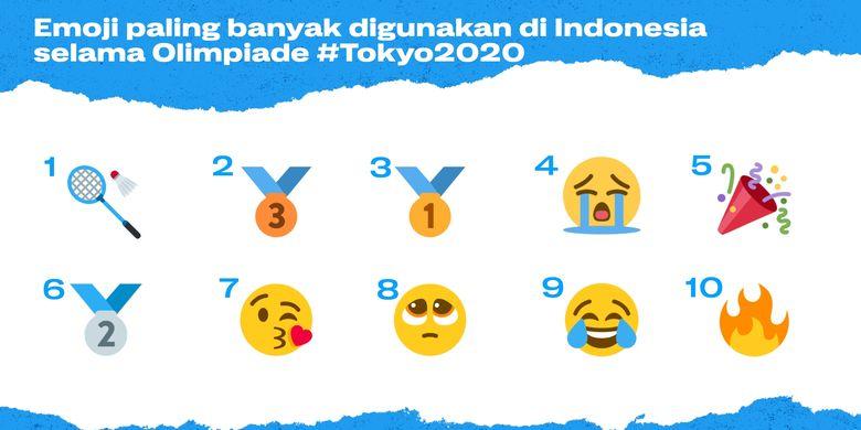 Emoji dari cabang olahraga bulu tangkis paling banyak digunakan netizen Indonesia selama Olimpiade Tokyo 2020.