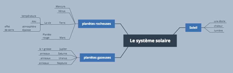 révisions mind mapping