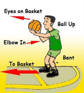 free throw shooting techniques