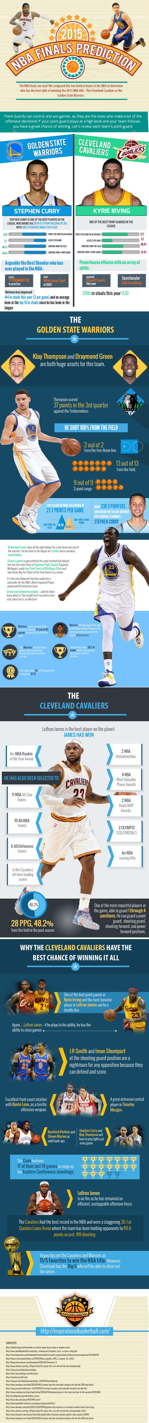 2015 nba playoffs finals predictions infographic