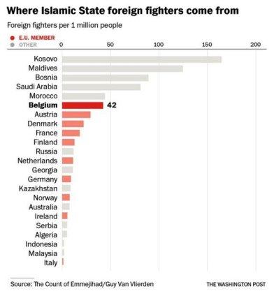KosovoISISStats