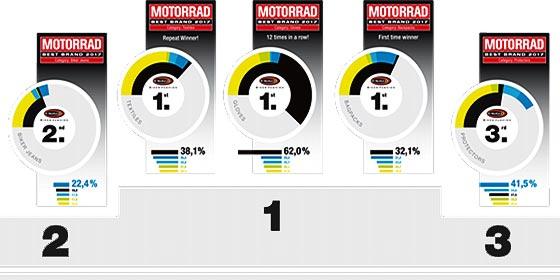 Motorrad Best Brand Awards