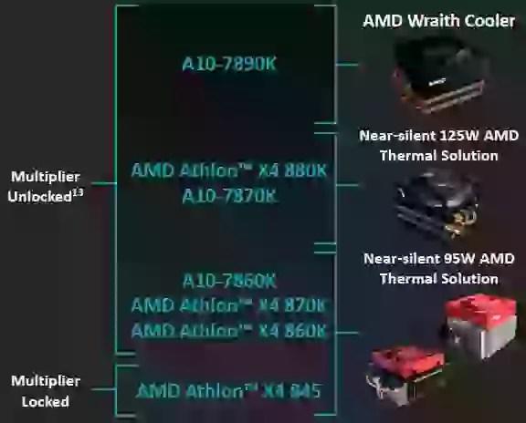 amd a10 7890k & athlon x4 880K