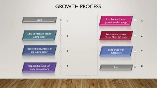 7 step growth process in ECommerce SEO