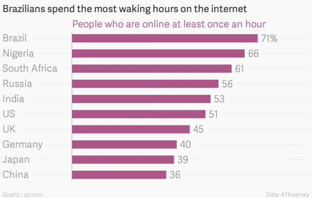 brazilians-spend-the-most-waking-hours-on-the-internet-people-who-are-online-at-least-once-an-hour_chartbuilder