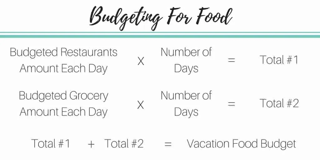 food budget vacation budget by inspiredbudget.com