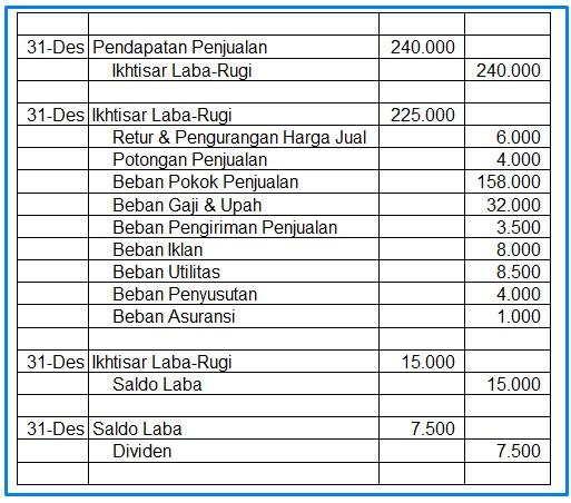 Siklus Akuntansi Pengertian Tahapan Contoh Dan Penjelasan Lengkap