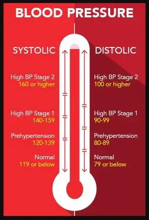 tekanan darah normal anak remaja