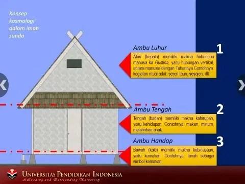 Rumah Adat Jawa Barat dan Filosopinya