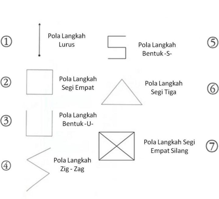 teknik dasar pencak silat pola langkah