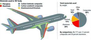 Material Penyusun Pesawat Terbang
