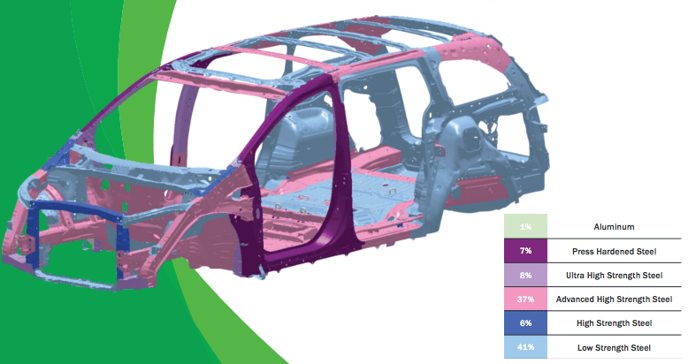 Why Steel Matters When Designing A Vehicle at Chicago Auto Show
