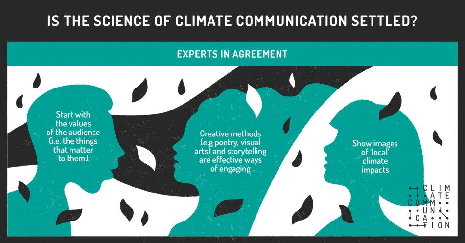 UoL_Climate-Communication-Infographic-2_Agreement-2_Web