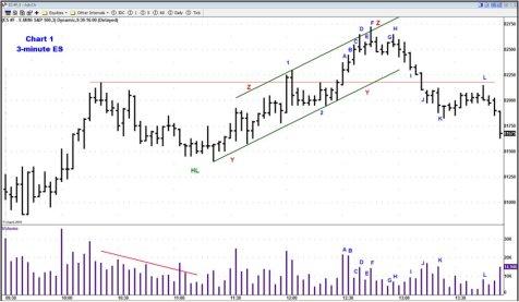 График 1. S&P e-mini market on 3-minute