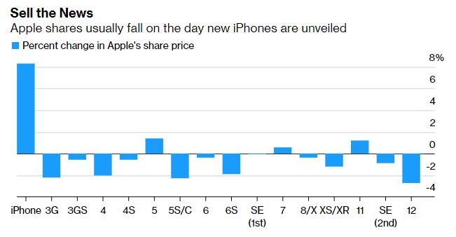 Падение акций Apple в разное время