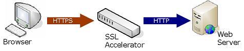 ssl acclerator 275RC 32536