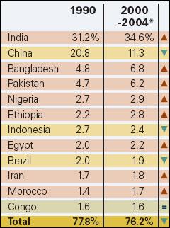 worlds illiterate populations