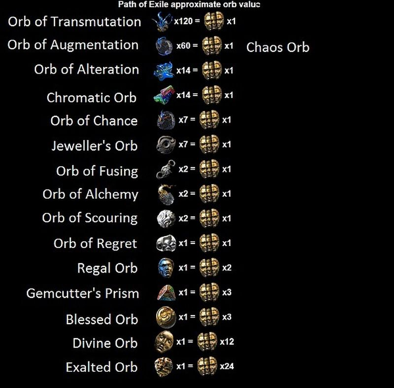 Path of Exile currency and non-currency items