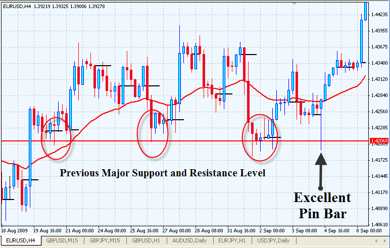 Pin-Bar-of-Major-Support-and-Resistance-Levels