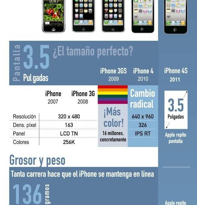 The long way from Original Iphone to Iphone 4s
