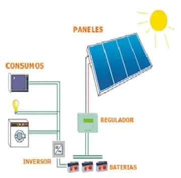 Situacion de las instalaciones electricas fotovoltaicas de autoconsumo en España