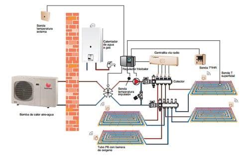 Aerotermia y suelo radiante instalaciones blasco for Calefaccion bomba de calor radiadores