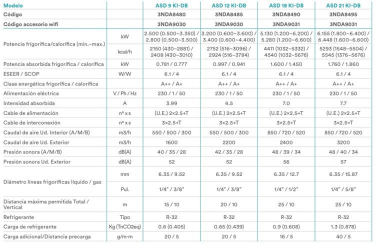 Aire Acondicionado Split Daitsu ASD 9 KI-DB