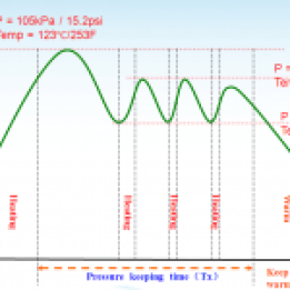 Illustration of Instant Pot working pressure curve