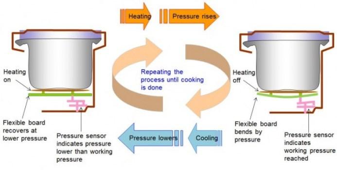 Cảm biến áp suất điều khiển hệ thống sưởi