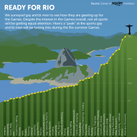 SquirtOrg_Olympic_Rio_2016_Infographic_ReadyForRio_GayHookupSite.png