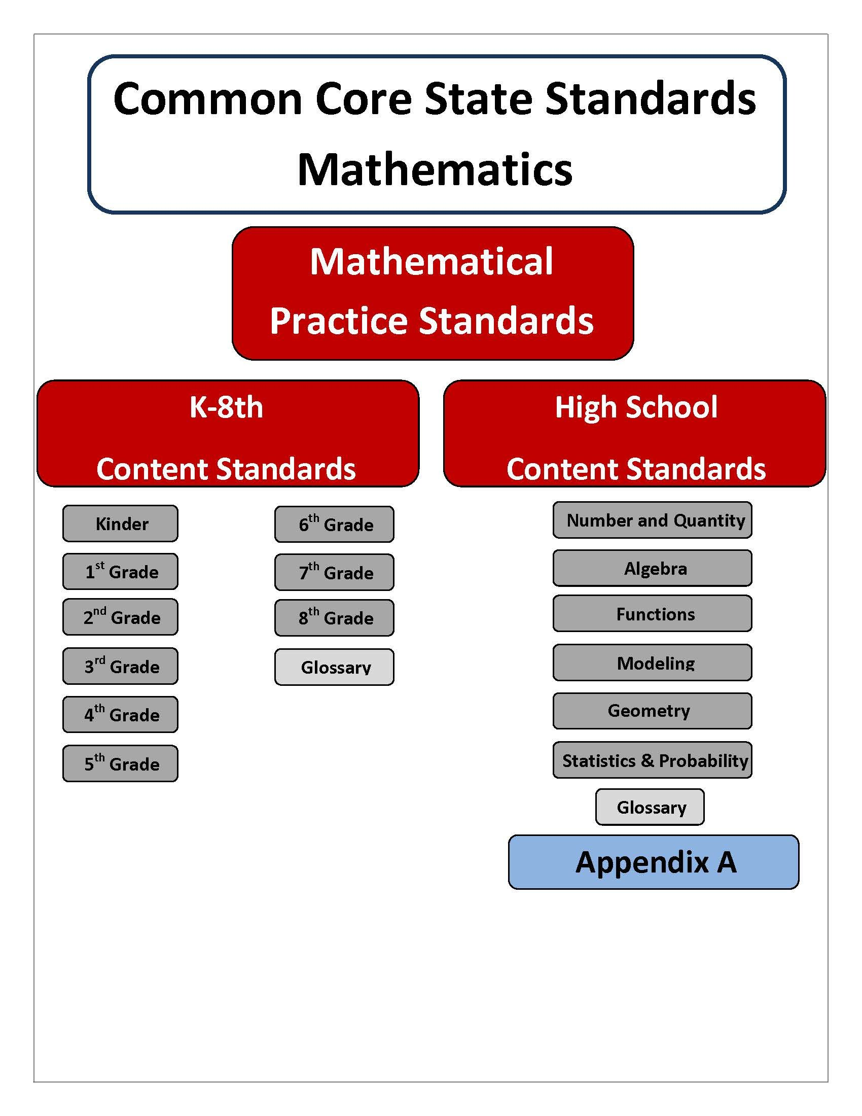 Nys Second Grade Common Core Math Standards
