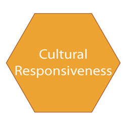 Cell-cultural-responsiveness