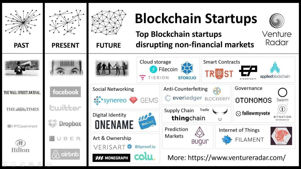 It's a Trust Issue With Blockchain