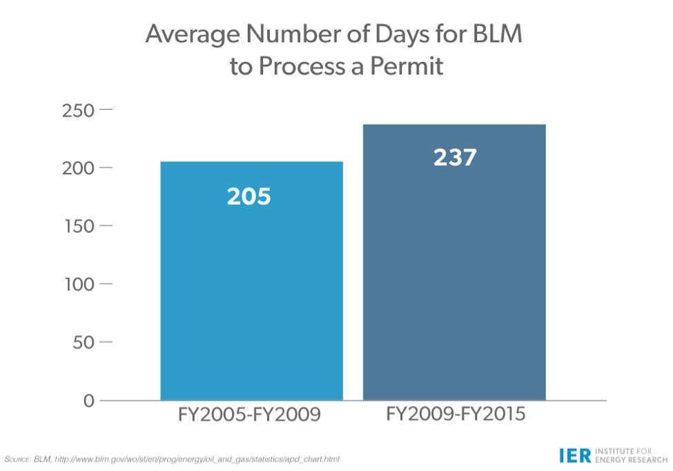 BLM Permit Time