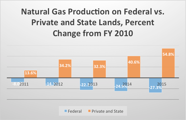 Nat Gas Production Fed vs State 7-16