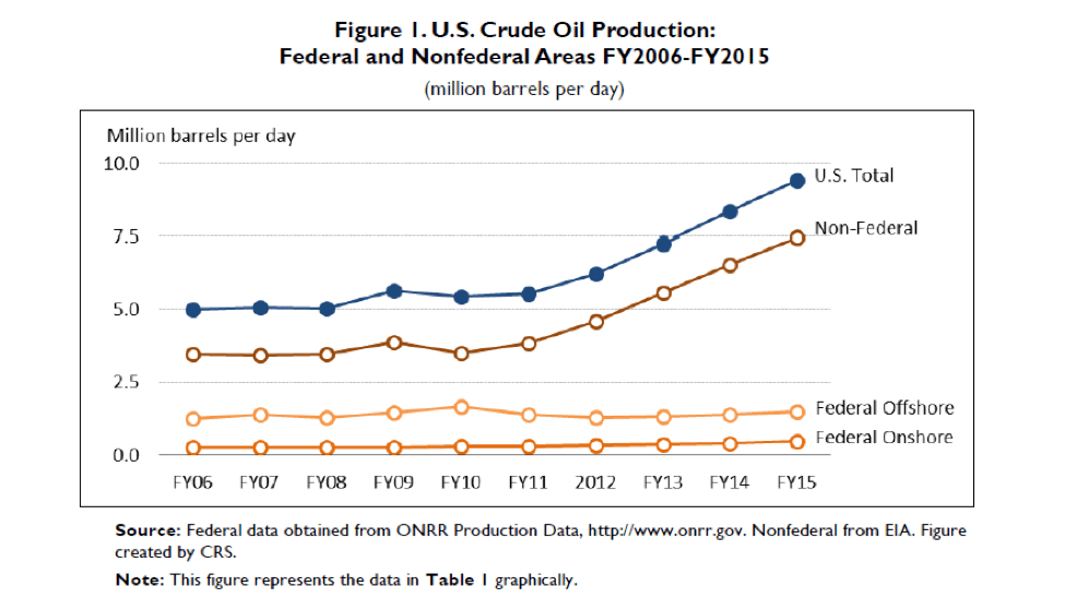 Oil Production Over Time