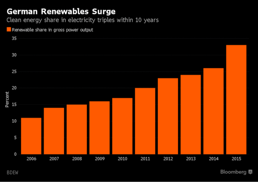german renewables surge