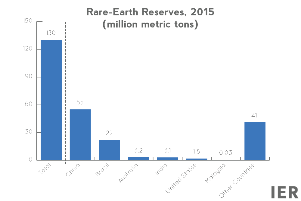 rare-earth-elements-reserves